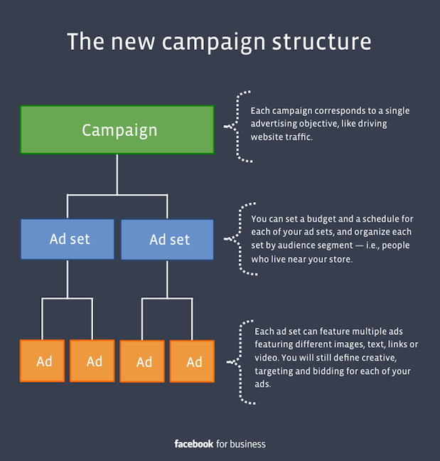 Facebook for business campaign structure
