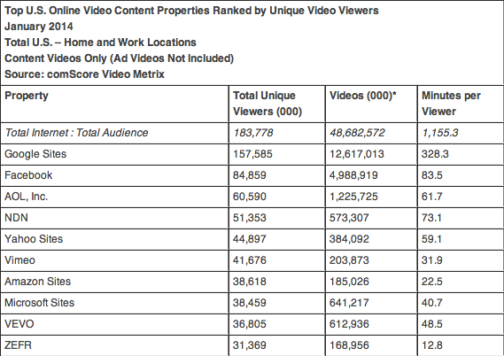 comScore US video ad insights