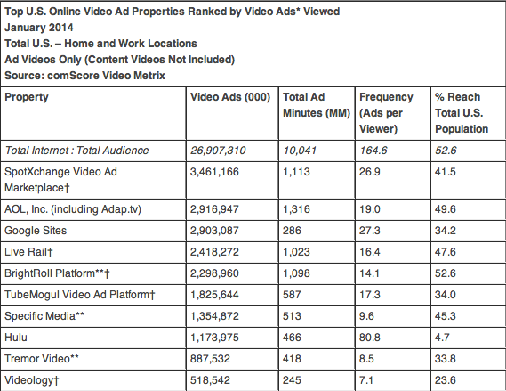 ComScore top US ad properties