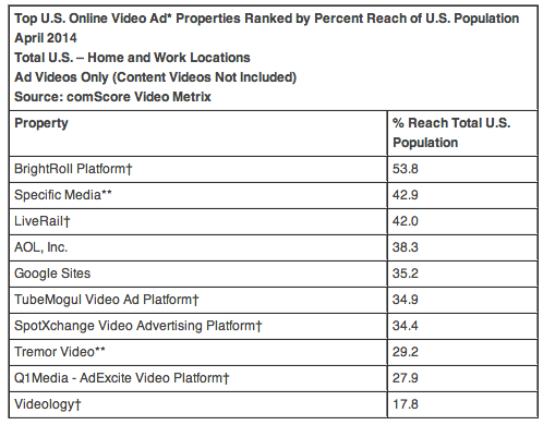ComScore US online video ad properties by population reach