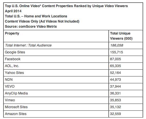 ComScore US online video stats by unique viewers