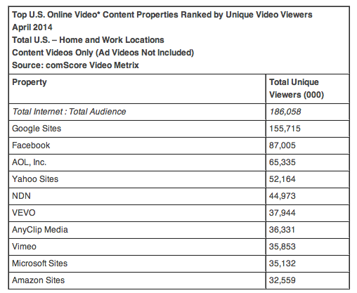 ComScore US online video stats by unique viewers