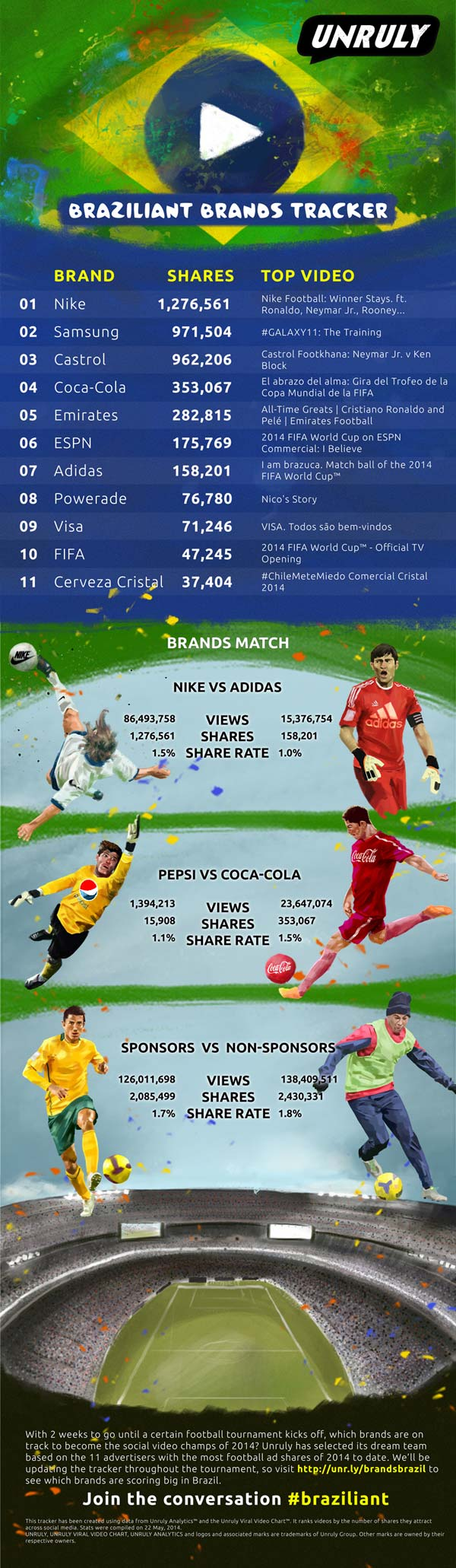 World Cup advertising infographic