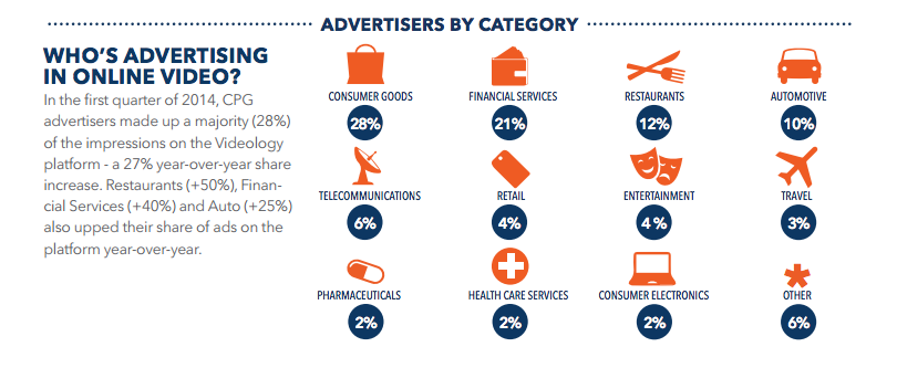 US advertisers by category