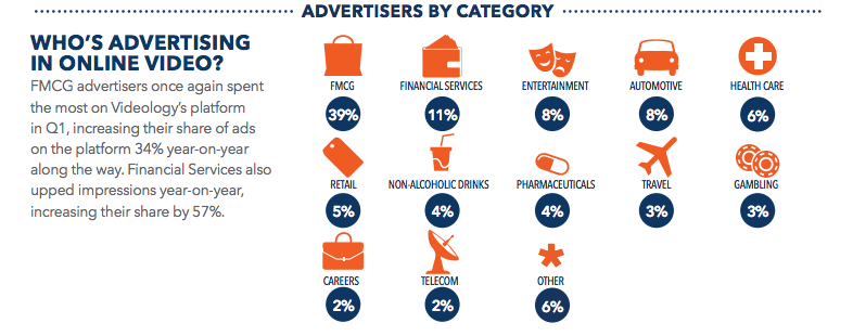 European advertisers by category