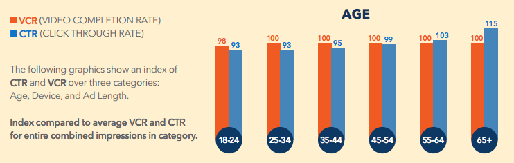 Video click-through and completion rates by age