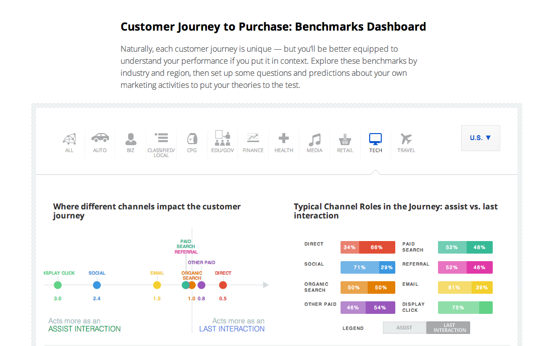 Customer Journey to Purchase - Benchmarks Dasbhoard